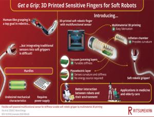 Designing Soft & Sensitive Robotic Fingers