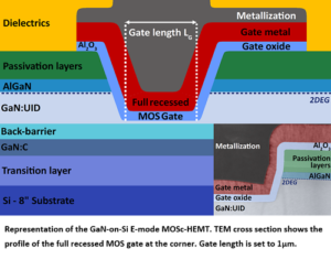 GaN Power-Electronics Devices