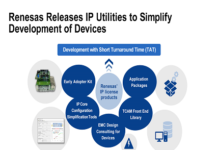 IP Utilities with application packages & evaluation kits