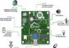 Mesh Networking IoT