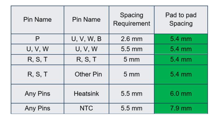 Table 1: Pad to pad spacing for TMPIM DIP-C2 CIB module