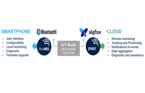 IoT Device Connectivity. BLE & Sigfox