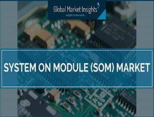 System on Module Market