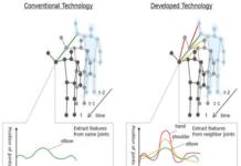 Deep learning model for Behavior recognition