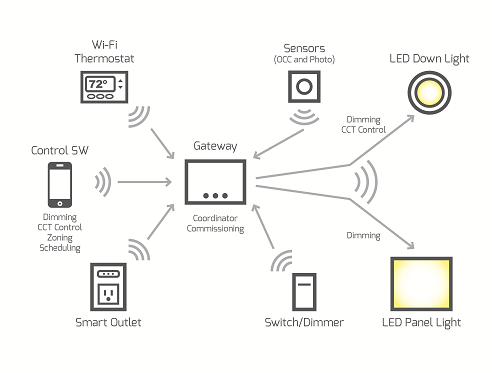 Figure 1: Principle topology of a wireless network