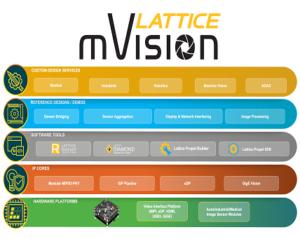 mVision stack 2.0