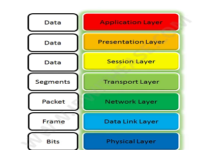What Is OSI reference model ?