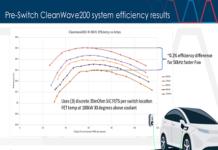 CleanWave200 evaluation inverter