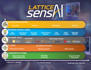Lattice sensAI Solution Stack
