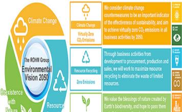 ROHM's 'Environmental Vision 2050