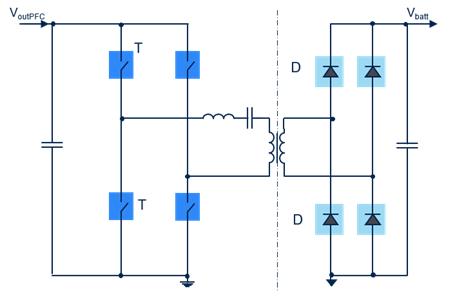 Fig.4 – FB-LLC resonant topology