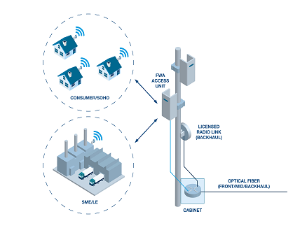 Fixed Wireless Access Tangible 5G Use Case