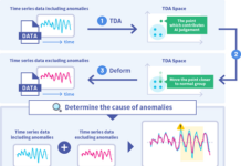 Technology to Identify Causes of Data Anomalies