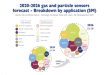 Gas and Particle Sensors Market report