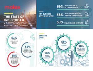 Survey of Industrial Manufacturing Stakeholders