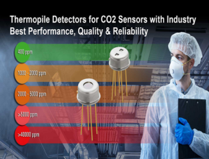 Thermopile-Based Detectors for CO2 Sensors