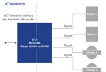 Smart IoT connected Sensors & Effecters
